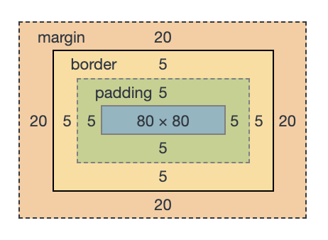 box-sizing: border-box;